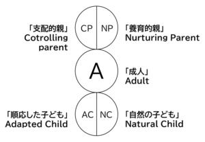 自我状態機能モデル